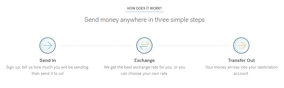 deposit-exchange-transfer