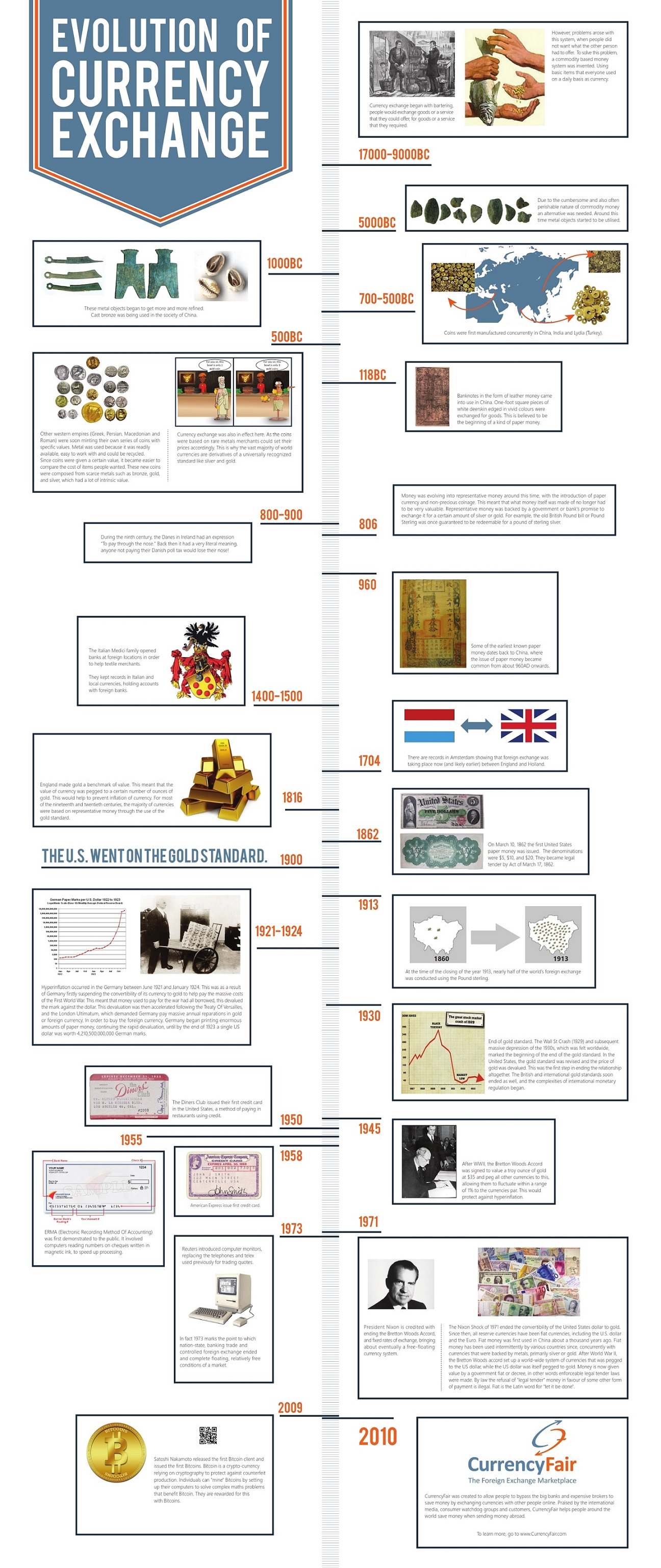 Evolution Of Currency Exchange Infographic