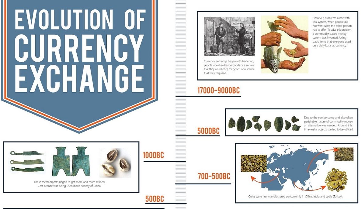 history-of-currency-exchange-header