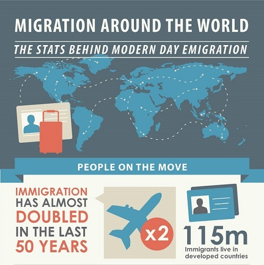 migration-around-the-world-snippet