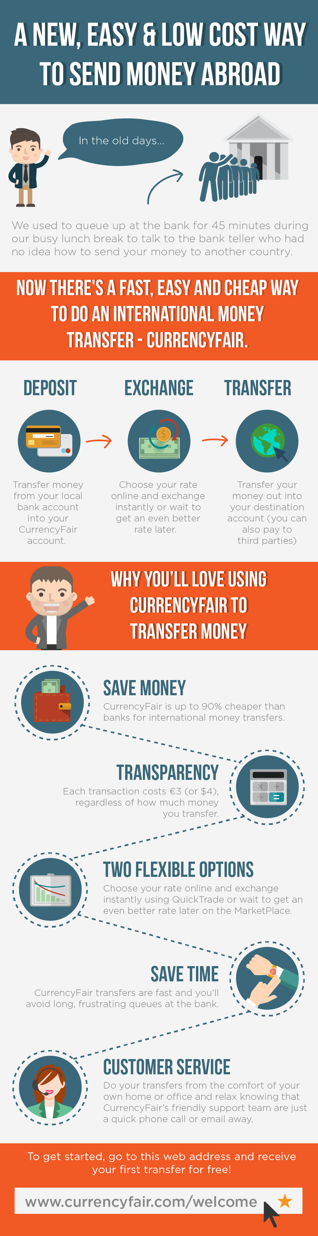 A New, Easy & Low Cost Way To Send Money Abroad