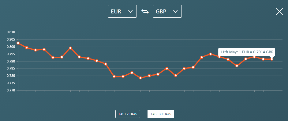 brexit-rates-may11