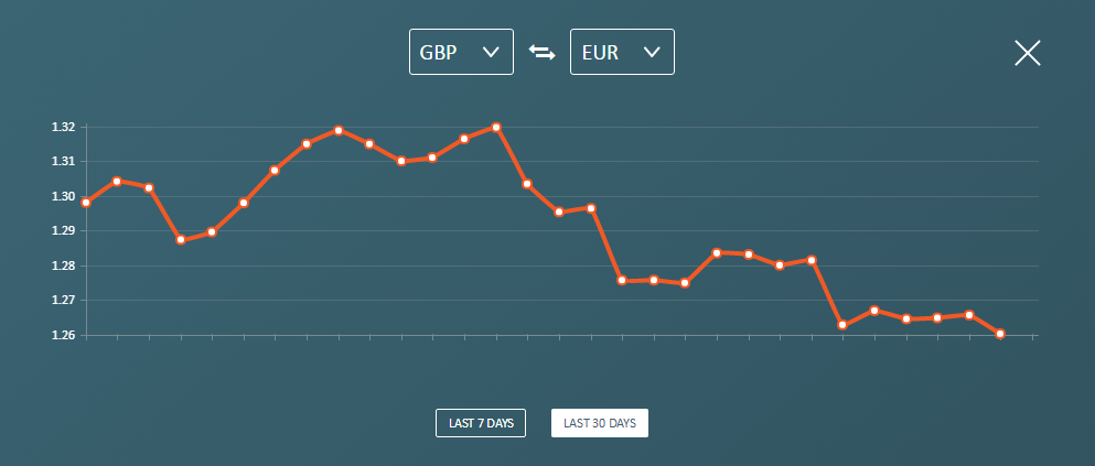 CurrencyFair GBP Rate Tracker