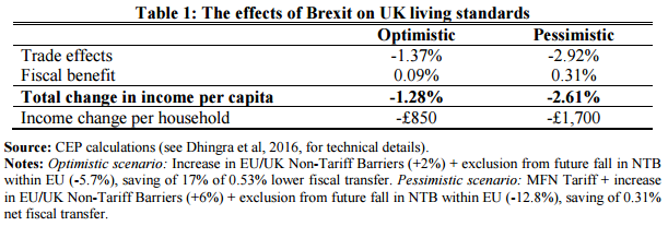 effects-brexit-living-standards