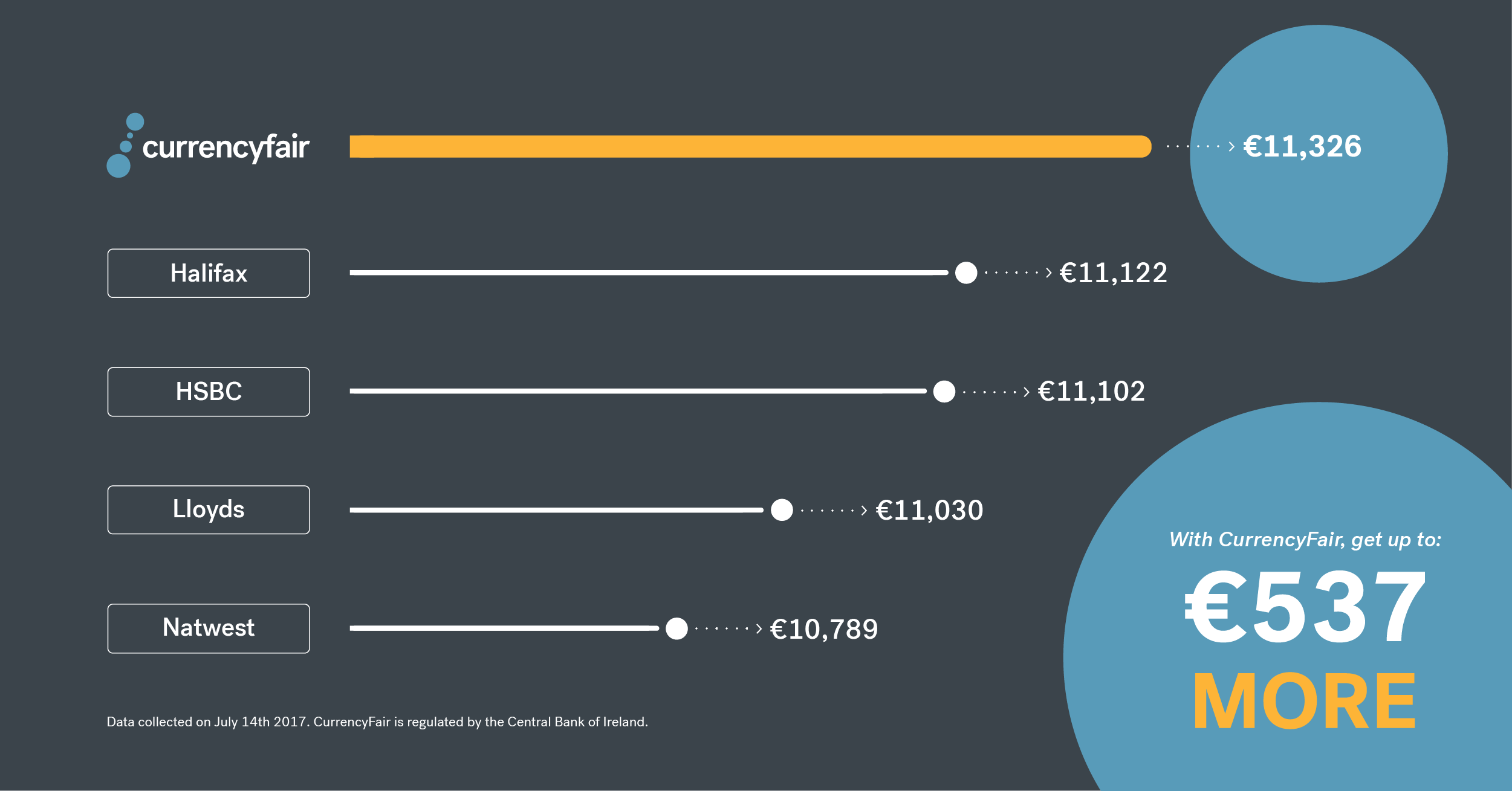 UK Banks Money Transfers Compared