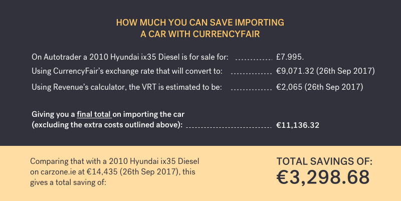 price comparison of buying a 2010 Hyundai ix35 from Autotrader using CurrencyFair