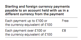 HSBC-charges