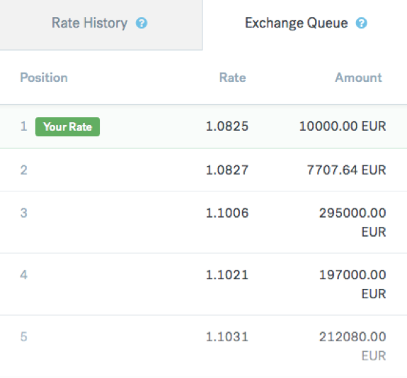 CurrencyFair Exchange queue