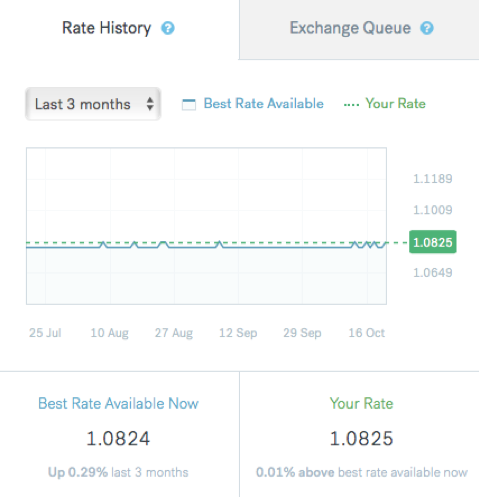 Rate History CurrencyFair
