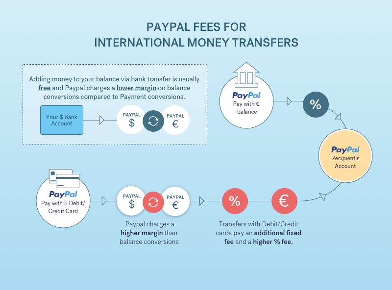 Infographic: avoid PayPal fees for international money transfers
