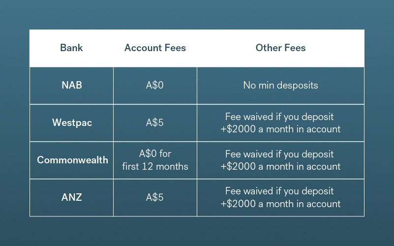 Table outlining fees on Australian migrant bank accounts