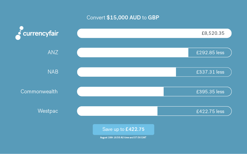 table of data comparing australian banks versus currencyfair aud to gbp
