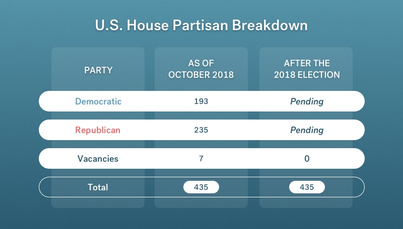 US House partisan breakdown