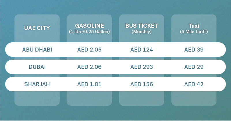 dubai commuting costs table