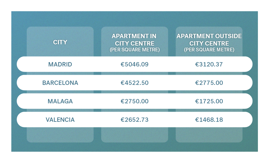 Buying a house in Spain