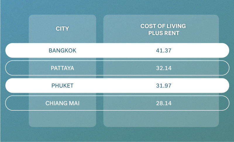 Cost of Living plus rent Thailand Cities