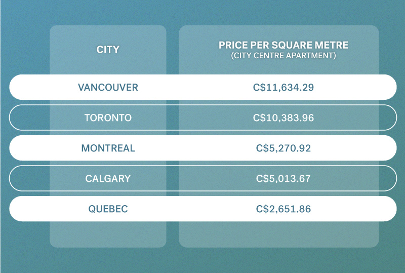 cost of living Canada property