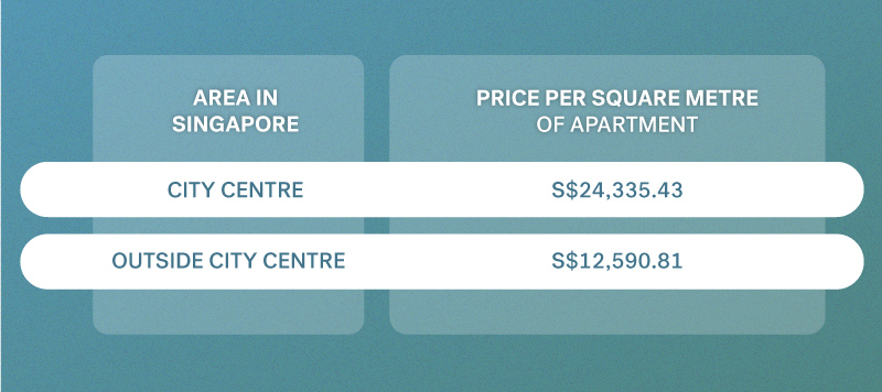 Property costs in Singapore
