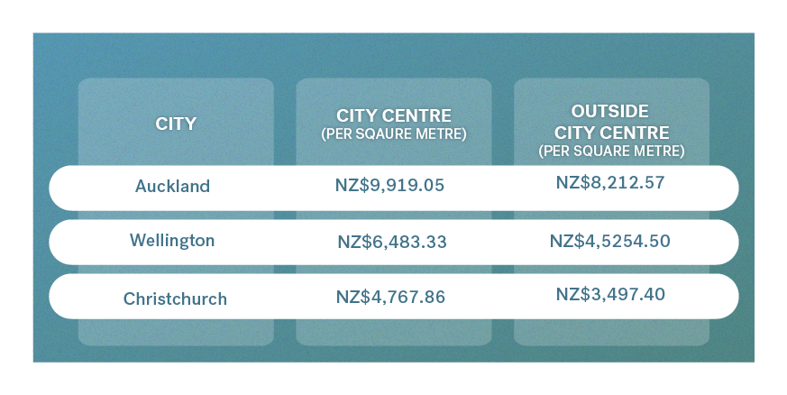 index of property prices new zealand