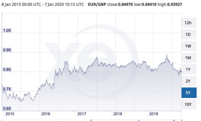 Overview of growth in EUR-GBP exchange rate from 2015-2019