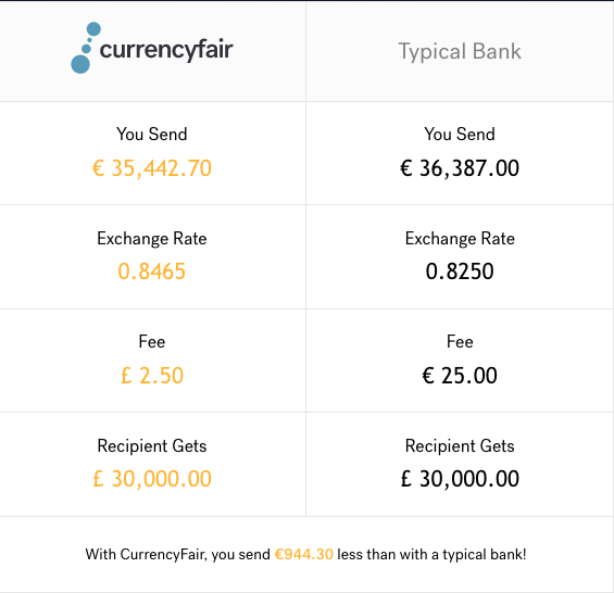 Transfer £30000 to EUR with CurrencyFair