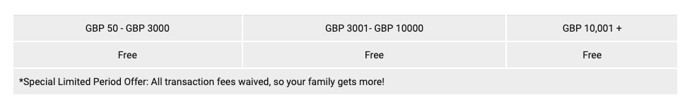 Remit2India GBP transfer fees