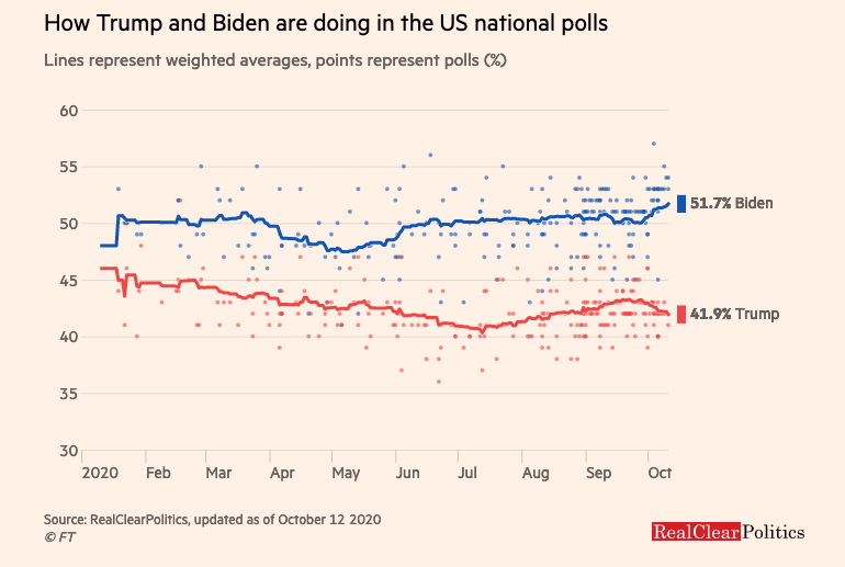 FT poll of US presidential election 12 October 2020